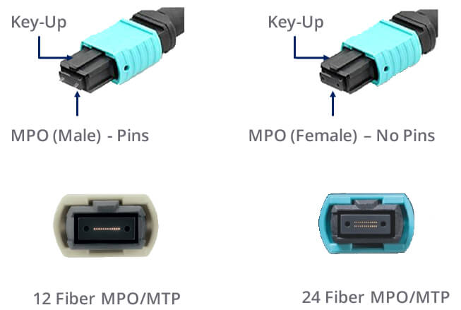 The Difference Between Mpo And Mtp Fiber Connection
